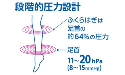 ジョブストライトウェア段階的圧力設計